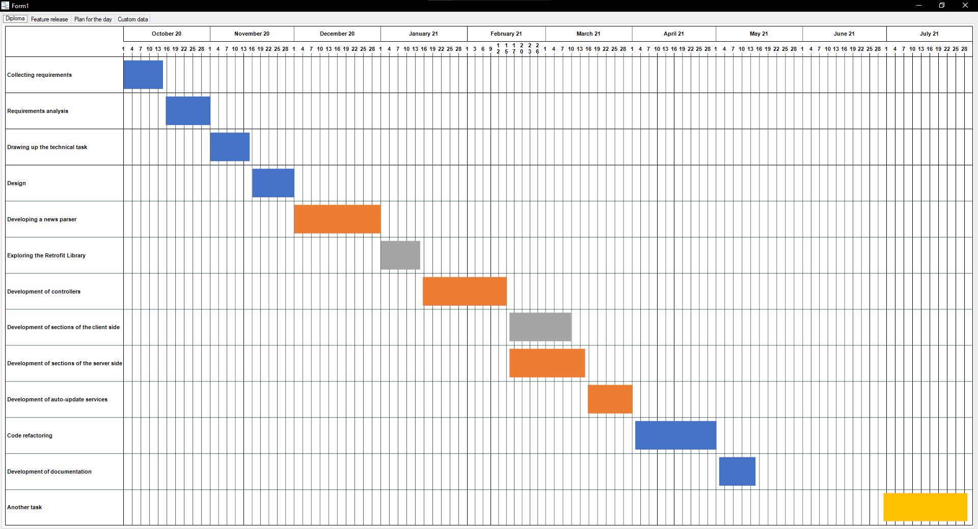 So sieht das Diagramm mit der neuen Aufgabe, dem Intervall und der Ressource aus