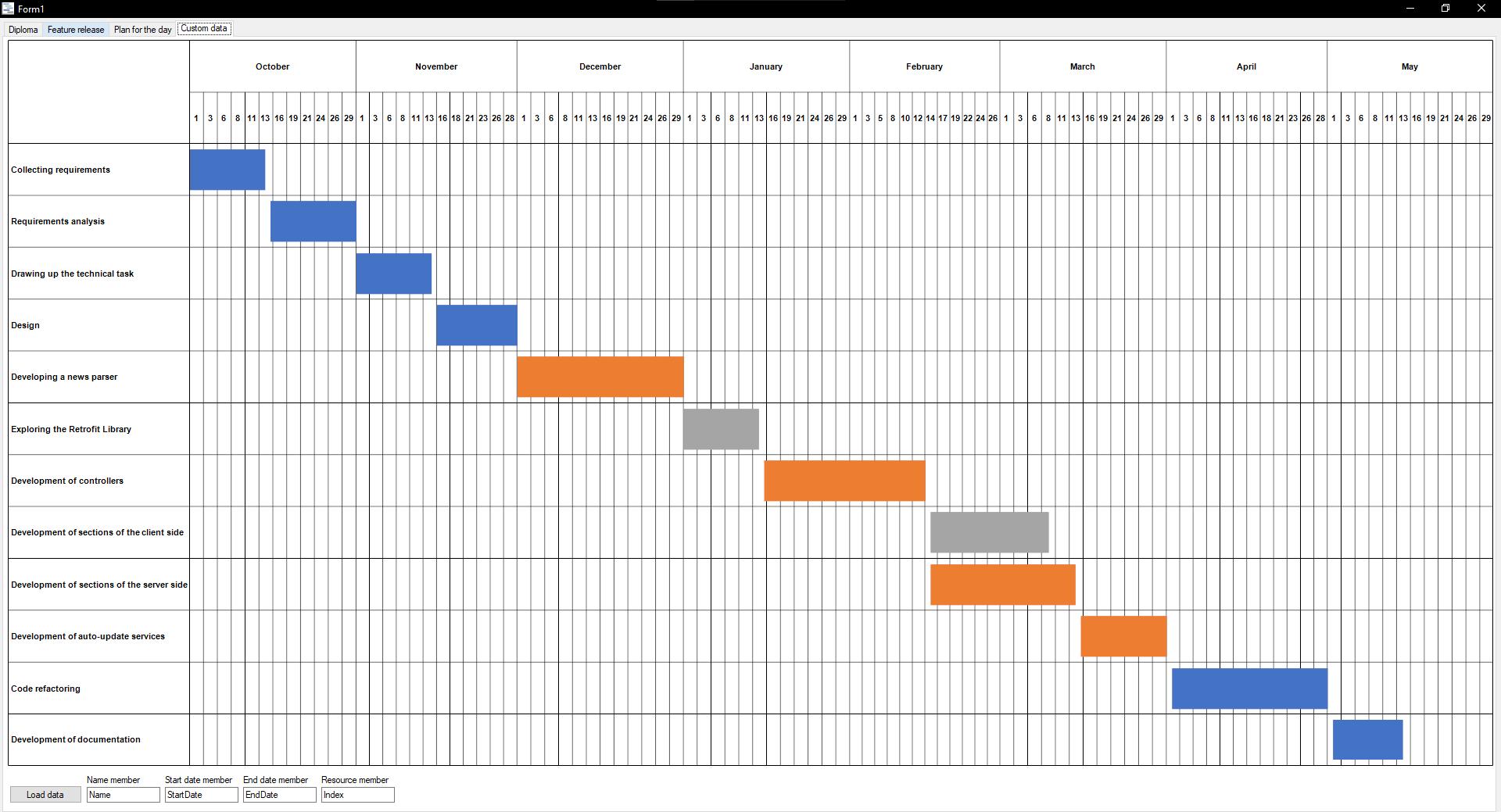 Benutzerdefiniertes Diagramm, das anhand einer Textdatei mit Daten erstellt wurde
