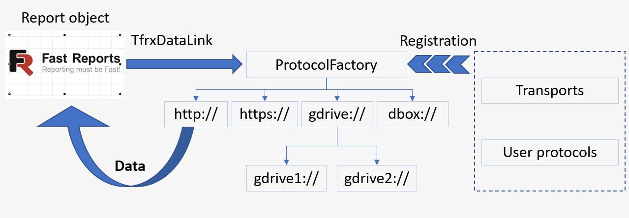 Schema des Zusammenwirkens der DataLink-Eigenschaft mit der Protokoll-Factory